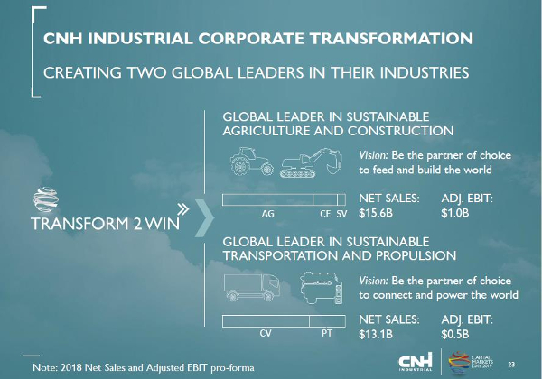 CNH corporate transformation